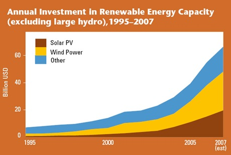 Gráfico extra�do do relatório REN21 2007.